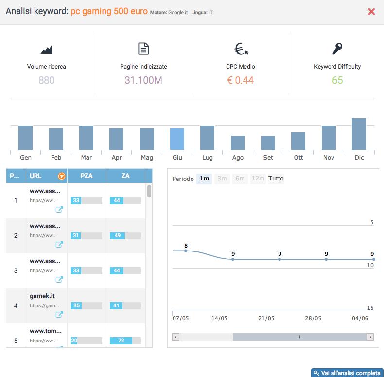guadagnare con un blog - seozoom ricerca volume keyword