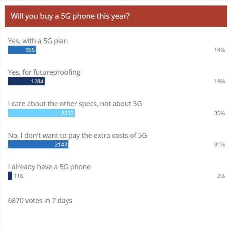 5G sondaggio