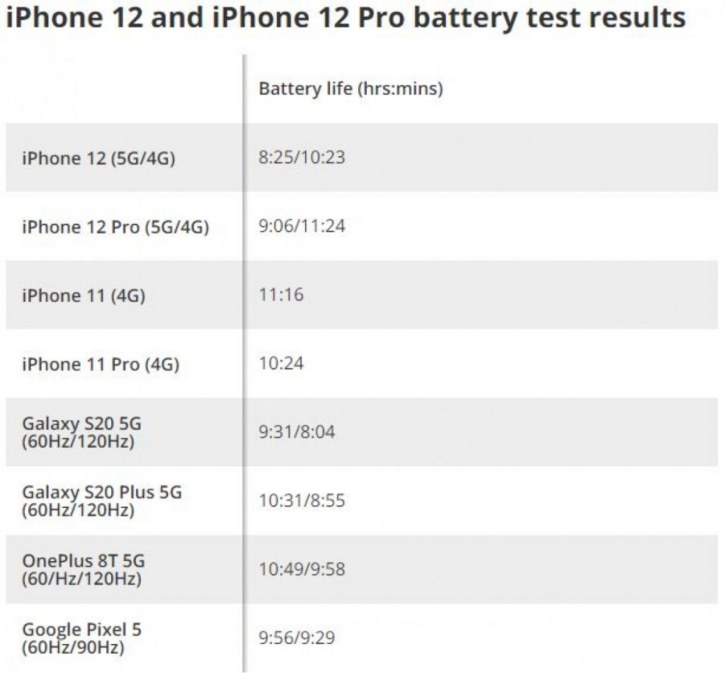 iphone 12 battery test