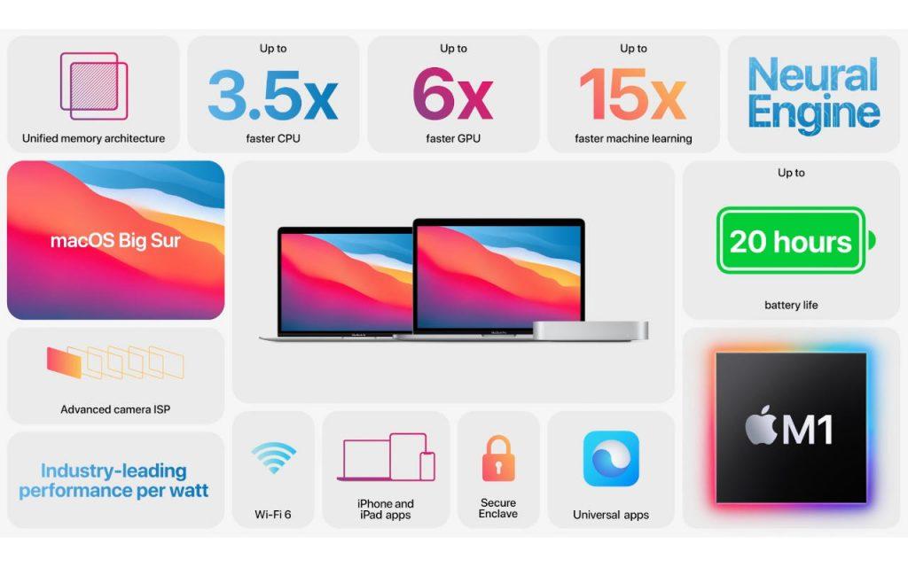 apple m1 caratteristiche